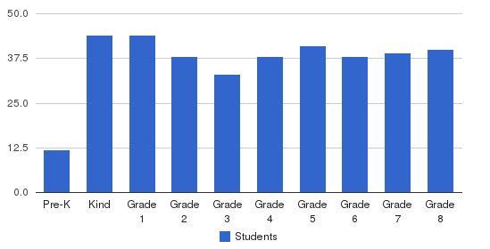 Yeshiva Har Torah Students by Grade