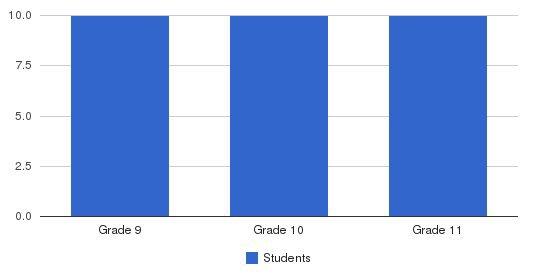 Yeshiva Ohr Moleh Koson Students by Grade