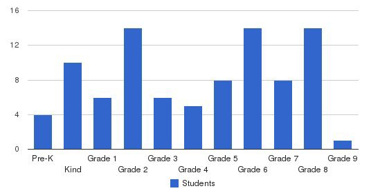 Adventist Christian Academy Students by Grade