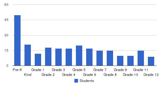 Ahoskie Christian School Students by Grade