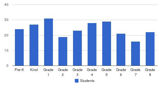 Al-iman School Students by Grade