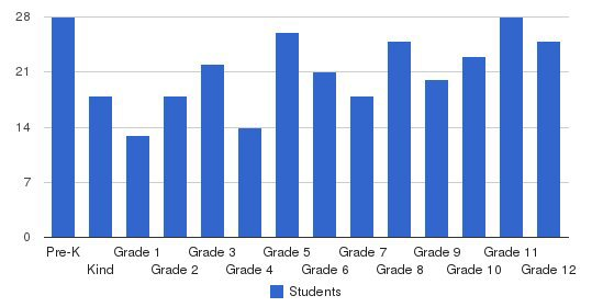 Alamance Christian School Students by Grade