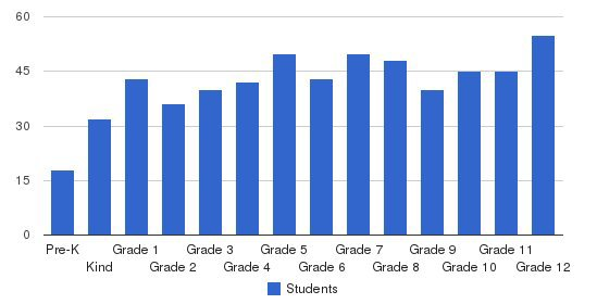 Asheville Christian Academy Students by Grade