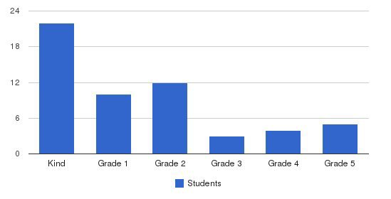 Body Of Christ Christian Academy Students by Grade