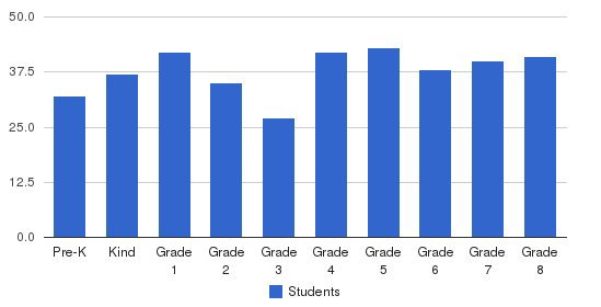 Canterbury School Students by Grade