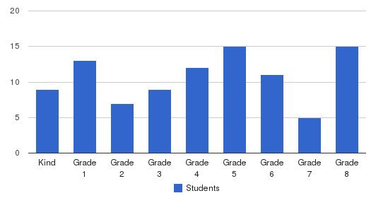 Captain Gilmer School Students by Grade