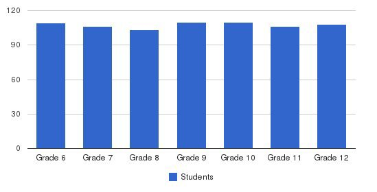 Cary Academy Students by Grade