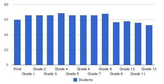 Cary Christian School Students by Grade