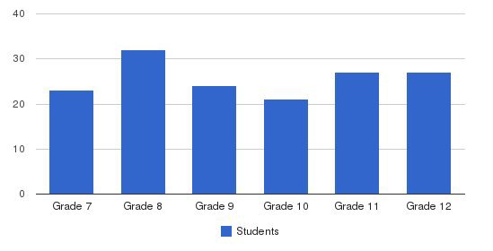 Faith Christian Jr-sr High School Students by Grade