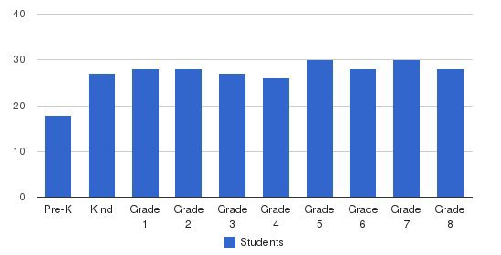Cathedral School Students by Grade