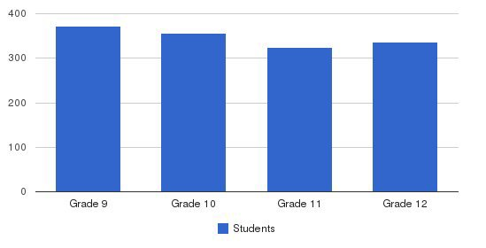 Charlotte Catholic High School Students by Grade