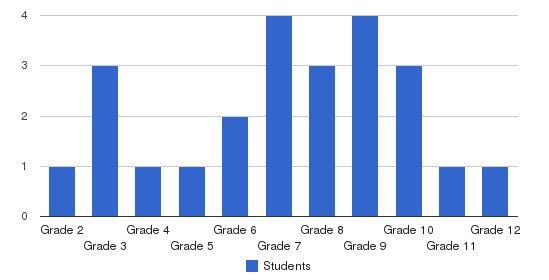 Faith Christian Academy Of The Cma Students by Grade