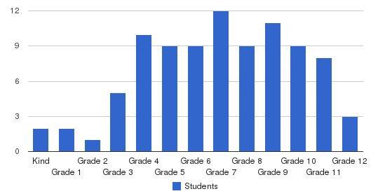The John Crosland School Students by Grade