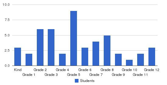 Harris Chapel Christian Academy Students by Grade