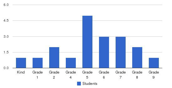 Jefferson Day School Students by Grade