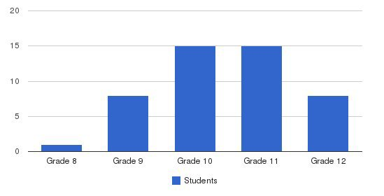 Family Life Center Students by Grade