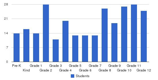 Lawrence Academy Students by Grade