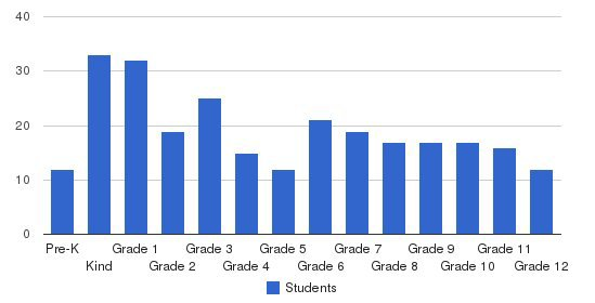 Liberty Christian Academy Students by Grade