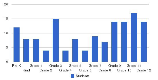 Marion Christian Academy Students by Grade
