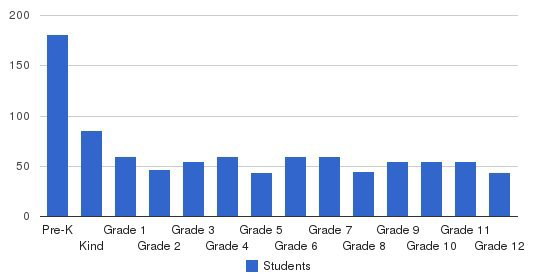 Metrolina Christian Academy Students by Grade