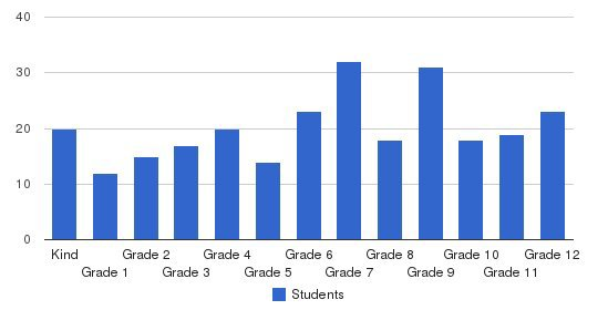 Neuse Christian Academy Students by Grade