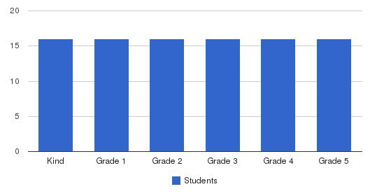 New Horizons Elementary School Students by Grade