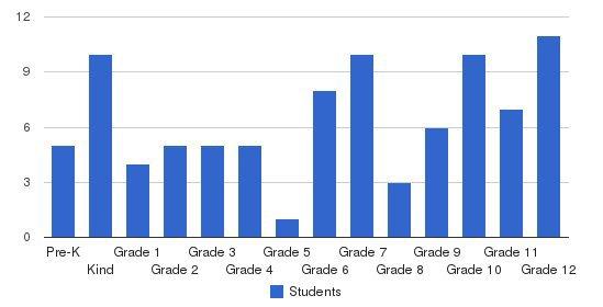 Oak Level Baptist Academy Students by Grade