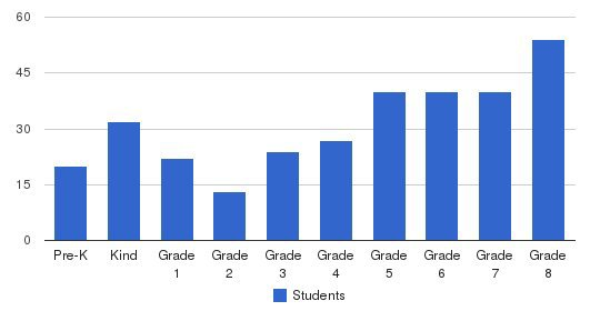 Our Lady Of Grace Catholic School Students by Grade