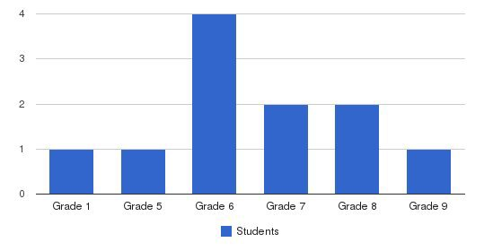 Person Christian School Students by Grade
