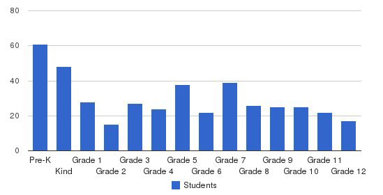 Raleigh Christian Academy Students by Grade