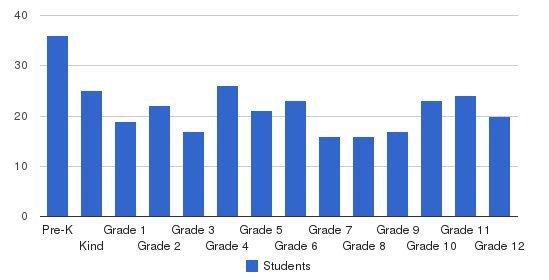 Ridgecroft School Students by Grade