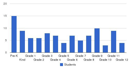 Rockwell Christian School Students by Grade