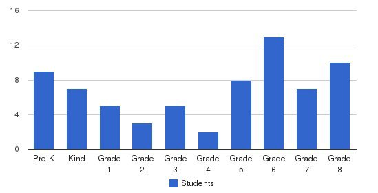 Southeastern Academy Students by Grade