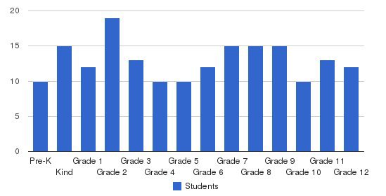 First Baptist Church School Students by Grade