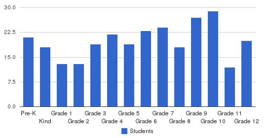 Statesville Christian School Students by Grade