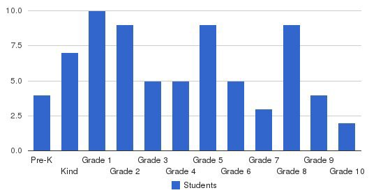 Tri-city Christian Academy Students by Grade