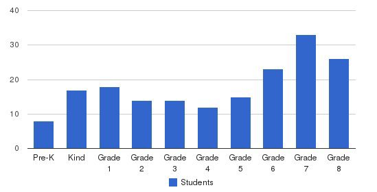 Triangle Day School Students by Grade