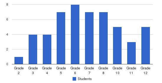 The Trilogy School Students by Grade