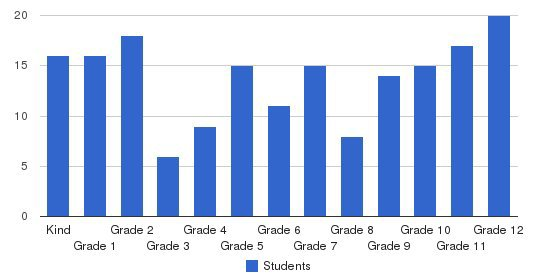 Trinity Christian School Students by Grade