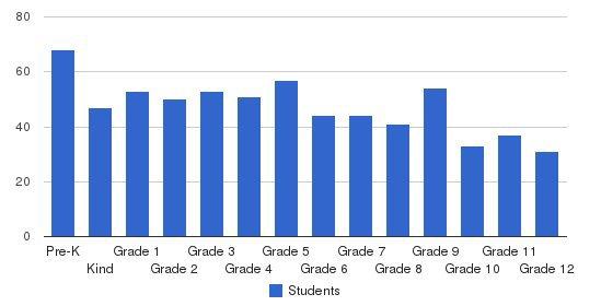 Vandalia Christian School Students by Grade