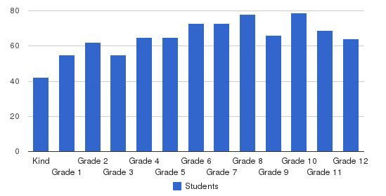 Wake Christian Academy Students by Grade