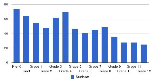 Wilmington Christian Academy Students by Grade