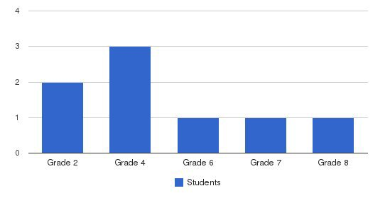 Wilmington Sda School Students by Grade