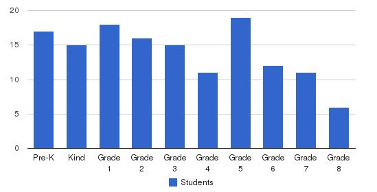 Immaculata Catholic School Students by Grade
