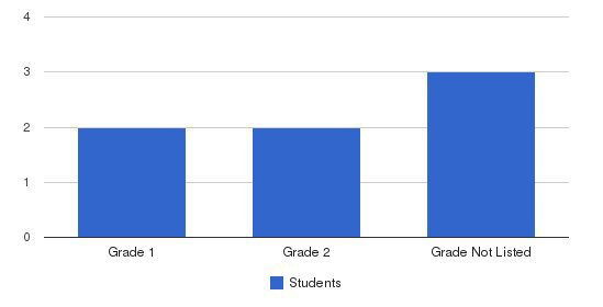 Sharon Montessori Academy Students by Grade