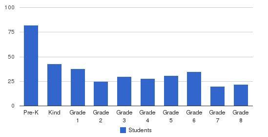 Agnon School Students by Grade