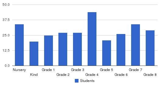 Bethany Lutheran School Students by Grade
