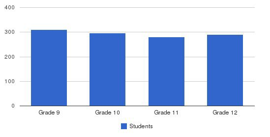 Bishop Watterson High School Students by Grade