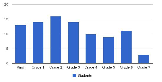 Central Ohio Christian School Students by Grade