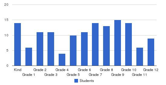 Christian Academy Schools Students by Grade